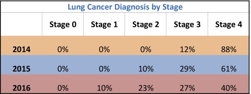 lung cancer diagnosis by stage