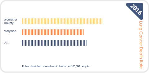 chart of lung cancer death rate