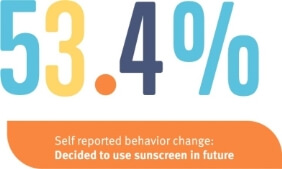 use of sunscreen statistic